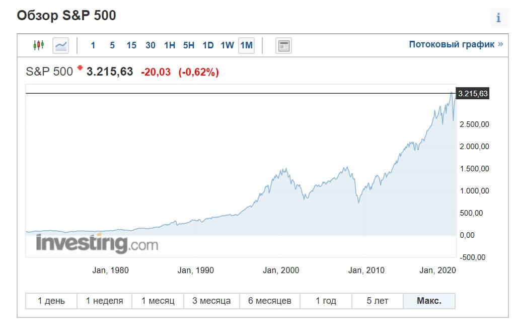 Динамика индекса S&P 500 за 1980-2020 годы