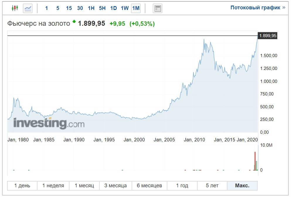 Куда вложить деньги - График цен на золото 1980-2020