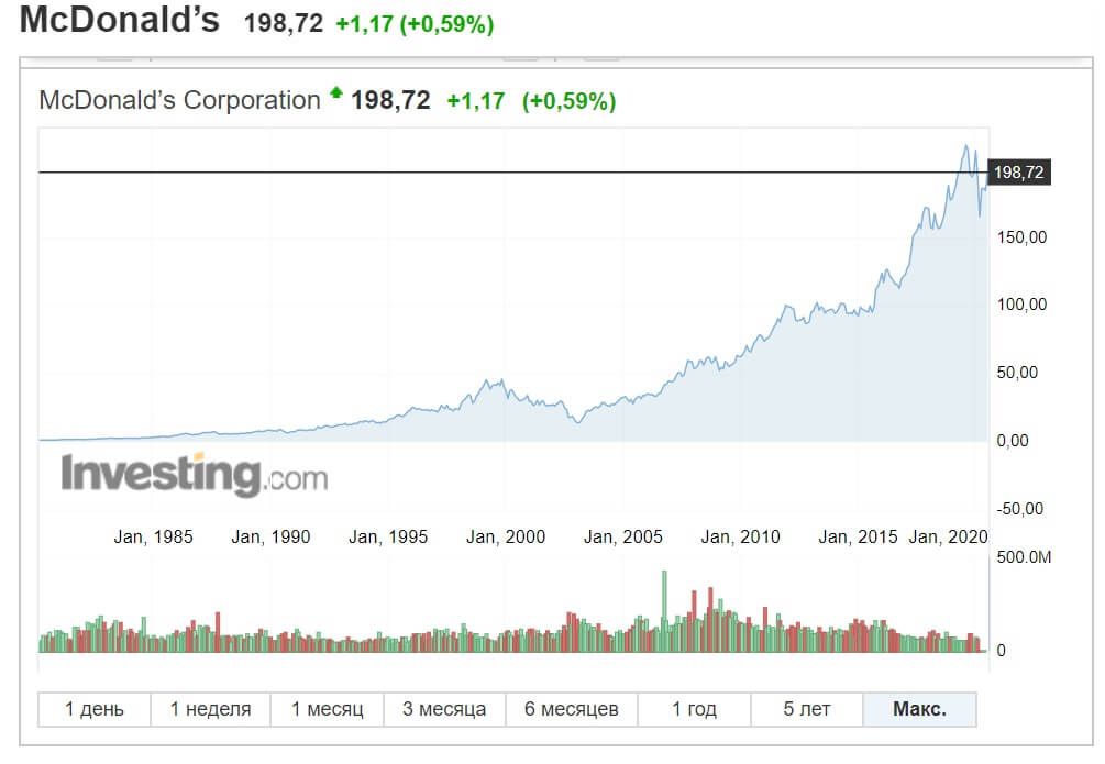Курс акций McDonalds за период 1980-2020