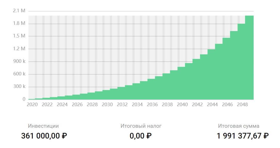 Расчет ежемесячных вложений 1000 рублей на 30 лет под 10%