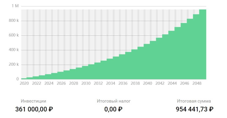 Расчет ежемесячных вложений 1000 рублей на 30 лет под 6%