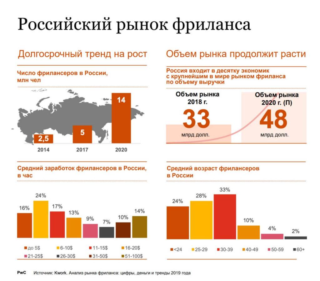 Российский рынок фриланса, удаленная работа на дому