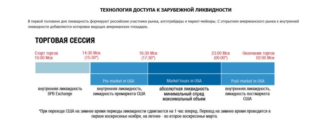 Ликвидность на СПб Бирже